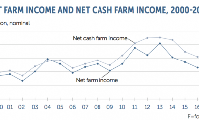 Farm Facts Economics