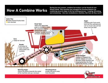how a combine works